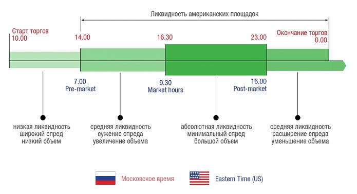 Forex низкая ликвидность рынка пакет экспертов forex profit установка