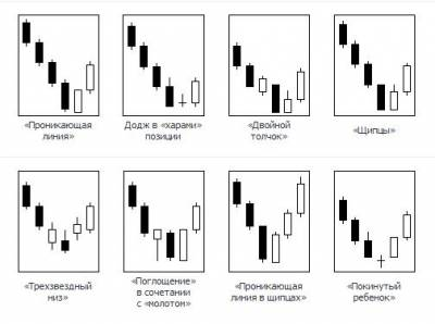 Форекс японские свечи комбинации курс валют форекс онлайн график