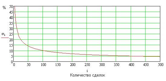 Статистика сделок forex forex прогноз eur jpy